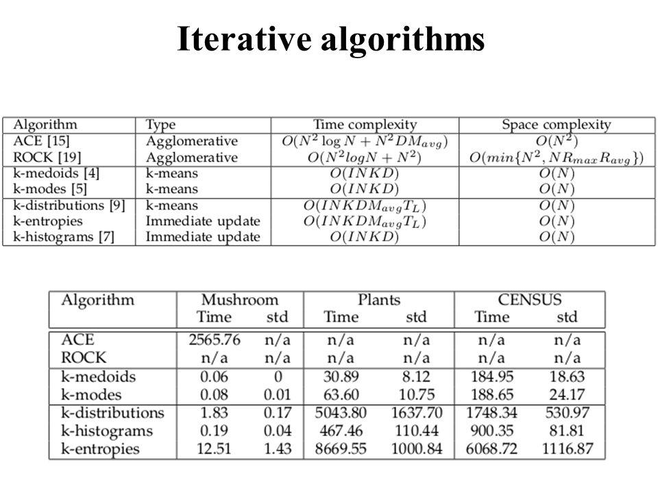 Iterative algorithms