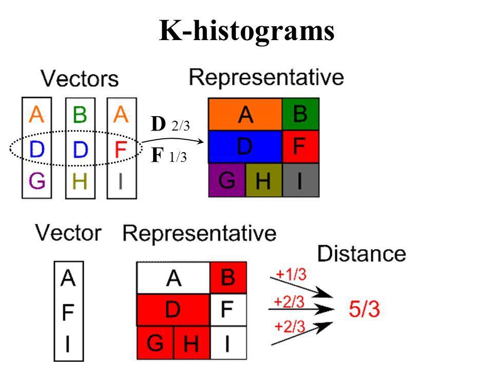 K-histograms D 2/3 F 1/3