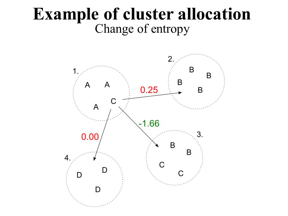 Example of cluster allocation Change of entropy