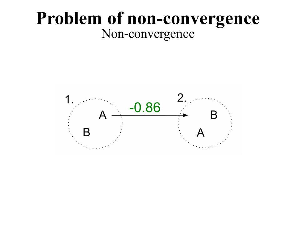 Problem of non-convergence Non-convergence