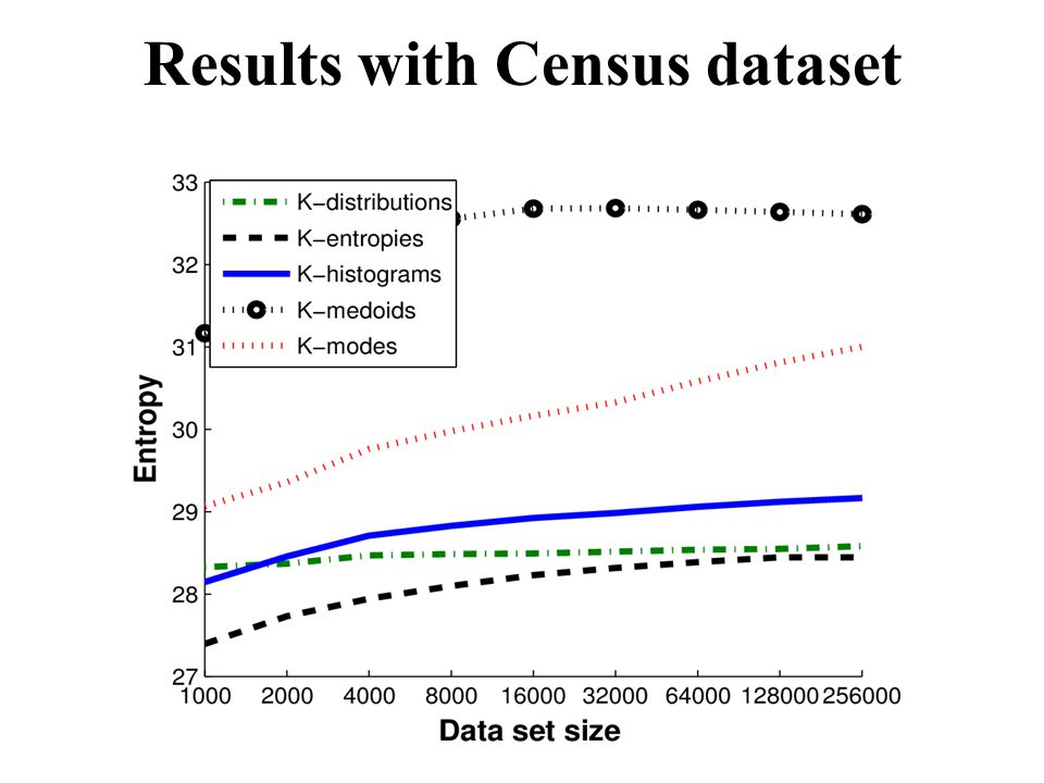 Results with Census dataset