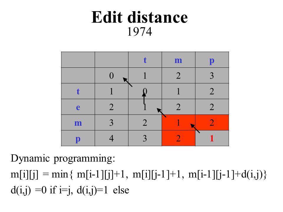 tmp 0123 t1012 e2122 m3212 p4321 Dynamic programming: m[i][j] = min{ m[i-1][j]+1, m[i][j-1]+1, m[i-1][j-1]+d(i,j)} d(i,j) =0 if i=j, d(i,j)=1 else Edit distance 1974