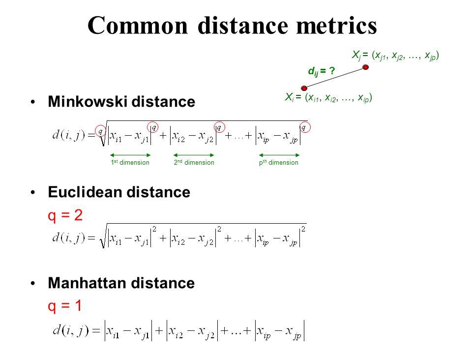 Minkowski distance Euclidean distance q = 2 Manhattan distance q = 1 X i = (x i1, x i2, …, x ip ) d ij = .