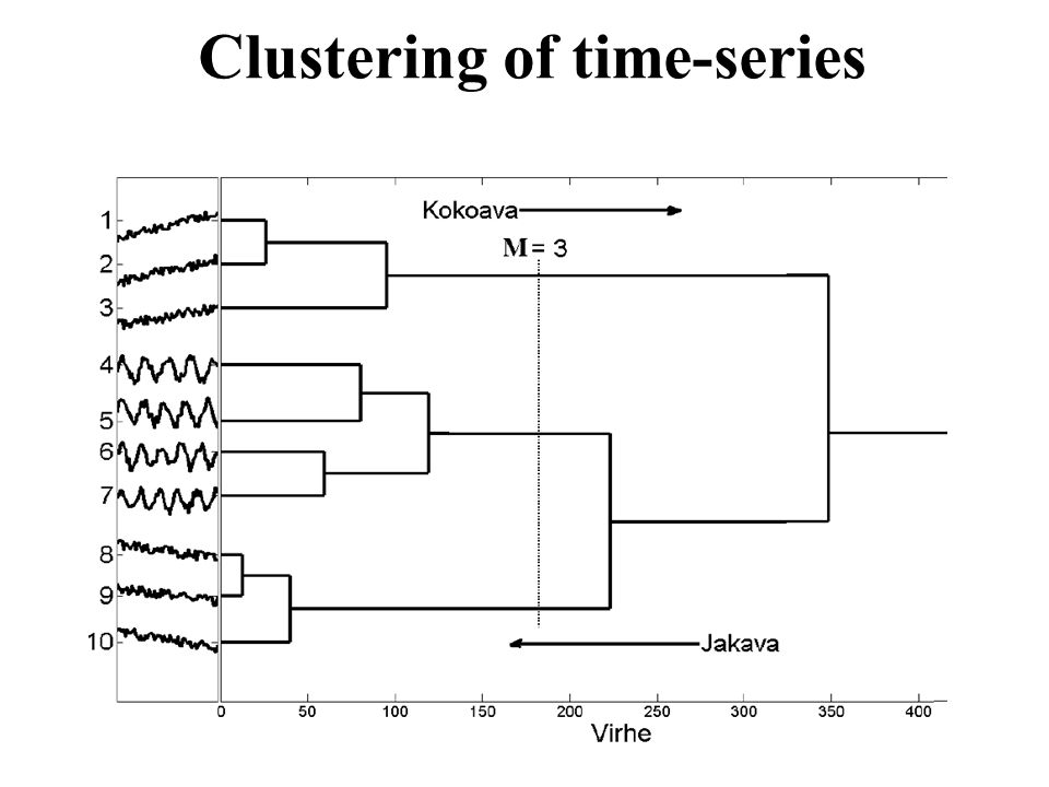 Clustering of time-series