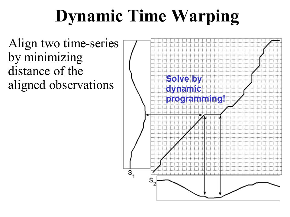 Align two time-series by minimizing distance of the aligned observations Solve by dynamic programming.