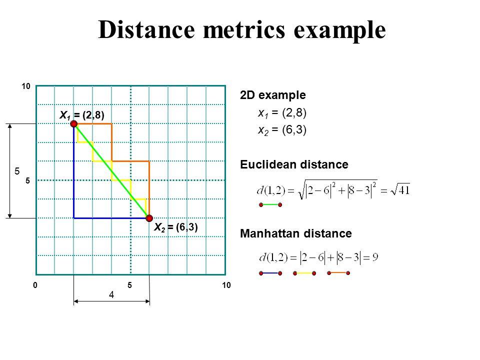 2D example x 1 = (2,8) x 2 = (6,3) Euclidean distance Manhattan distance 0510 5 4 5 X 1 = (2,8) X 2 = (6,3) Distance metrics example