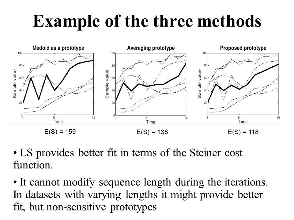 E(S) = 159 E(S) = 138E(S) = 118 LS provides better fit in terms of the Steiner cost function.
