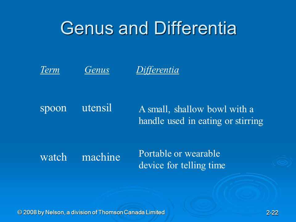 © 2008 by Nelson, a division of Thomson Canada Limited 2-22 Genus and Differentia spoonutensil A small, shallow bowl with a handle used in eating or stirring watchmachine Portable or wearable device for telling time GenusDifferentiaTerm