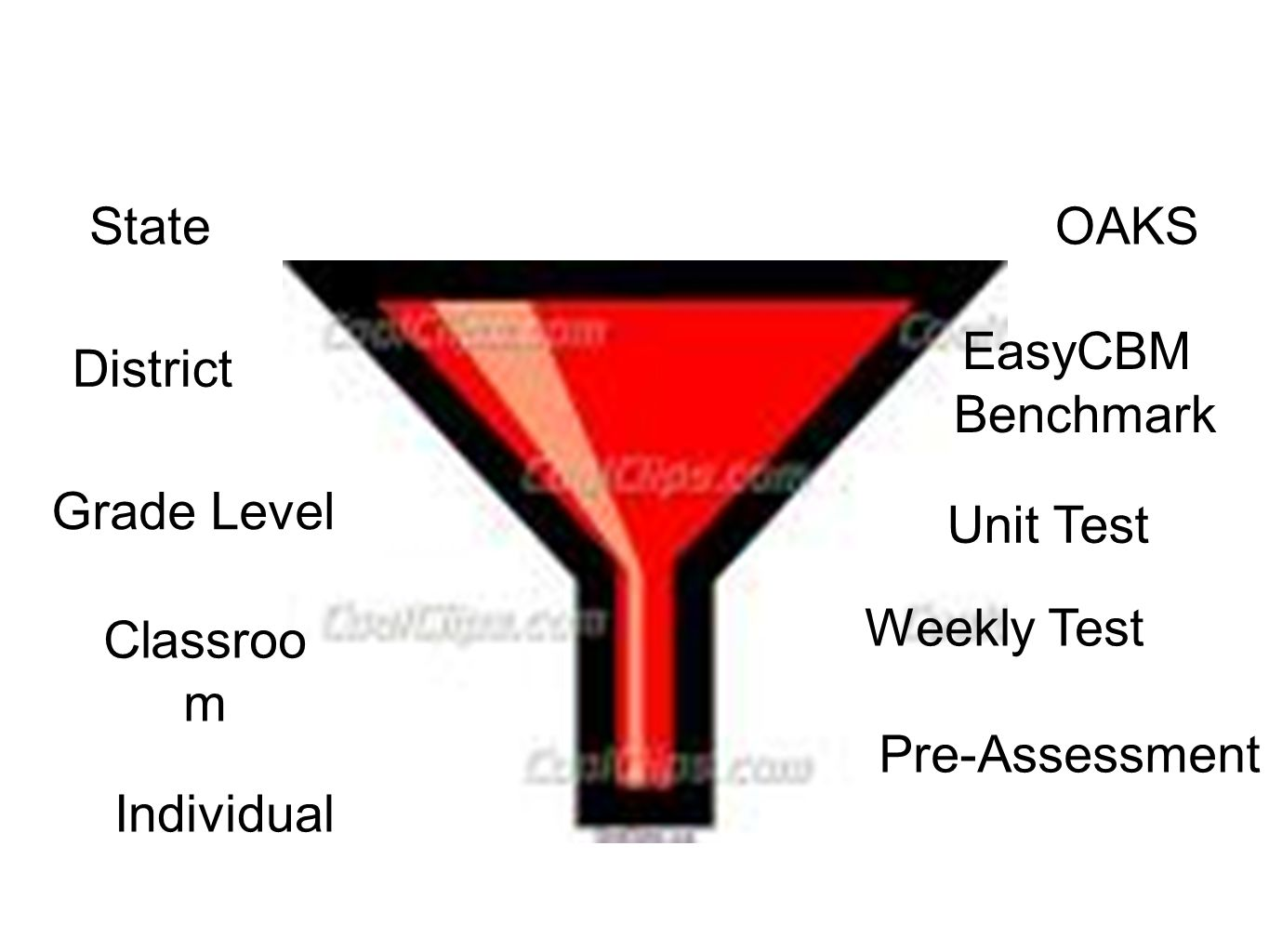 OAKS EasyCBM Benchmark Pre-Assessment Unit Test State District Grade Level Classroo m Individual Weekly Test