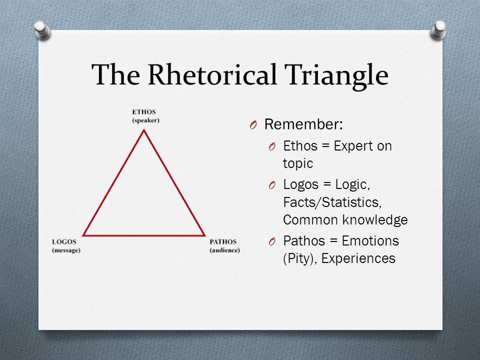 The Rhetorical Triangle O Remember: O Ethos = Expert on topic O Logos = Logic, Facts/Statistics, Common knowledge O Pathos = Emotions (Pity), Experiences