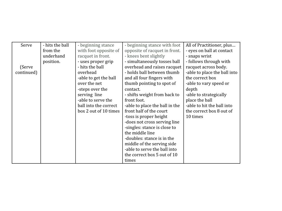 User-Friendly Rubric Go from left to right Try to make all the language positive.