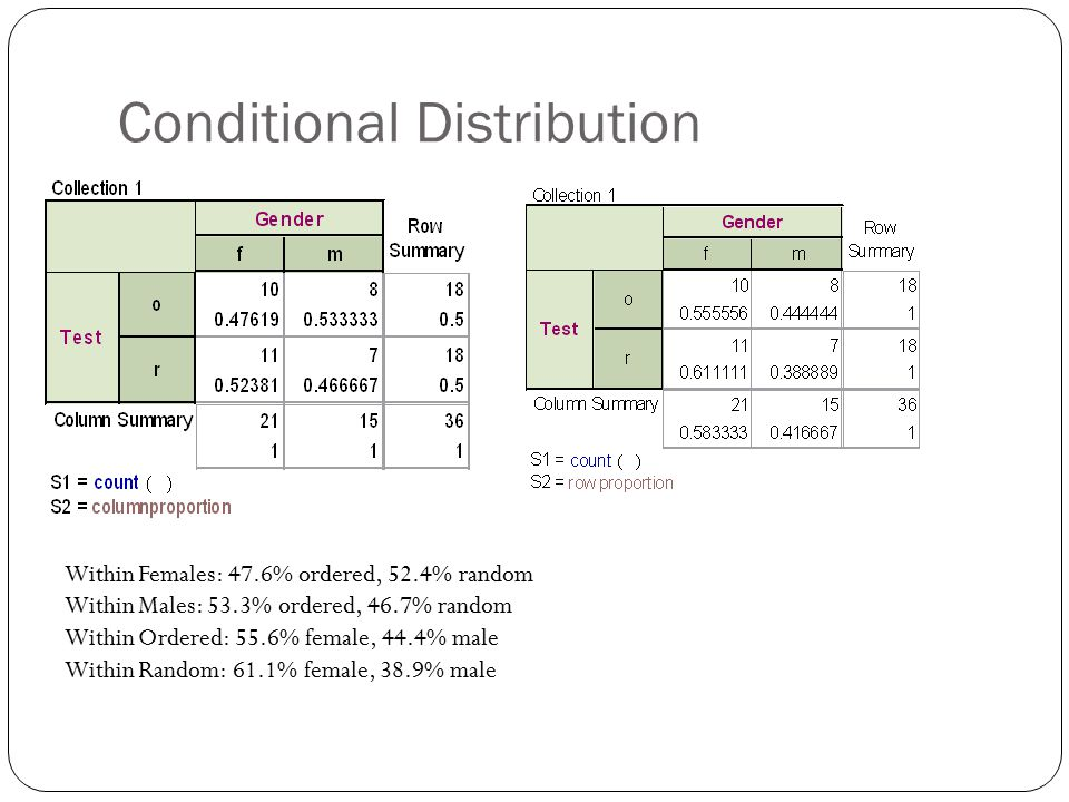 Conditional Distribution Within Females: 47.6% ordered, 52.4% random Within Males: 53.3% ordered, 46.7% random Within Ordered: 55.6% female, 44.4% male Within Random: 61.1% female, 38.9% male
