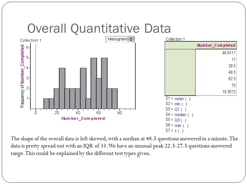 Overall Quantitative Data The shape of the overall data is left skewed, with a median at 48.5 questions answered in a minute. The data is pretty sprea