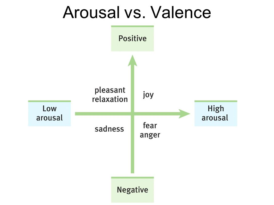 Arousal vs. Valence
