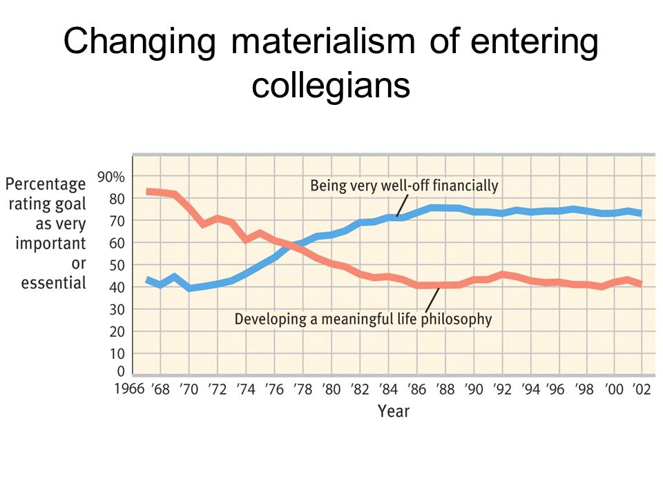 Changing materialism of entering collegians