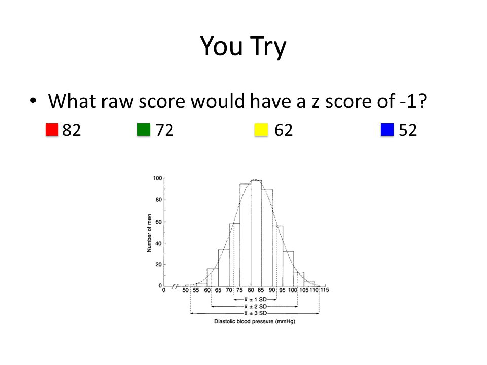 You Try What raw score would have a z score of -1? 82 72 62 52