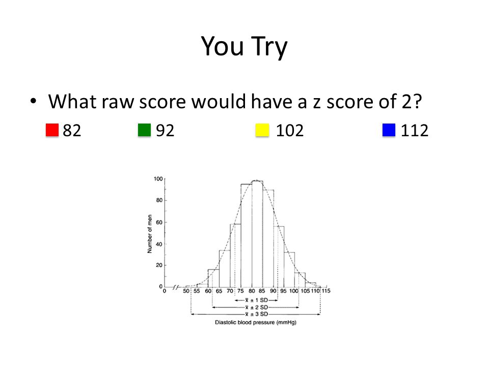 You Try What raw score would have a z score of 2? 82 92 102 112
