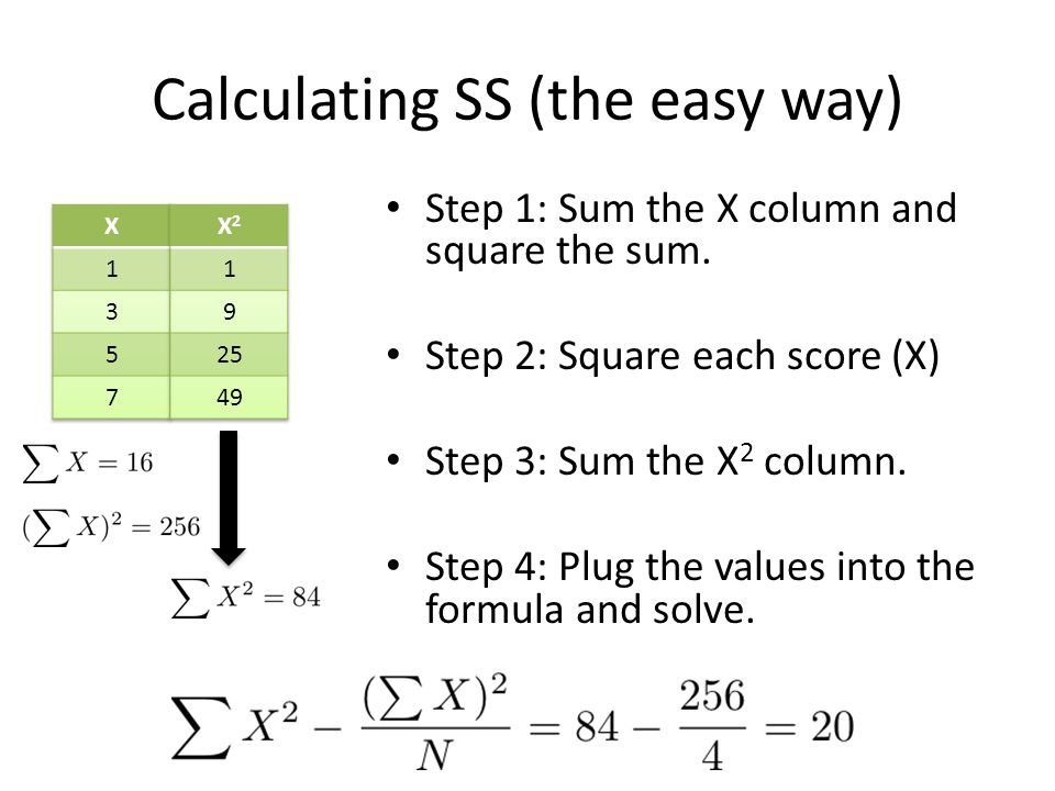 Calculating SS (the easy way) Step 1: Sum the X column and square the sum. Step 2: Square each score (X) Step 3: Sum the X 2 column. Step 4: Plug the