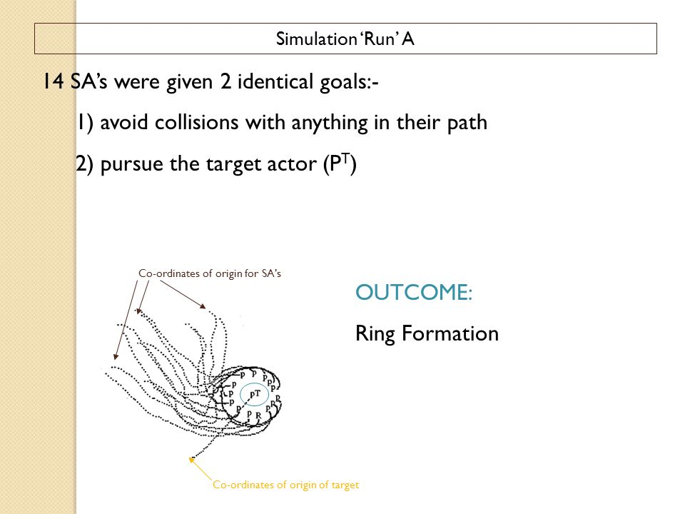 Simulation 'Run' A 14 SA's were given 2 identical goals:- 1) avoid collisions with anything in their path 2) pursue the target actor (P T ) Co-ordinates of origin of target Co-ordinates of origin for SA's OUTCOME: Ring Formation