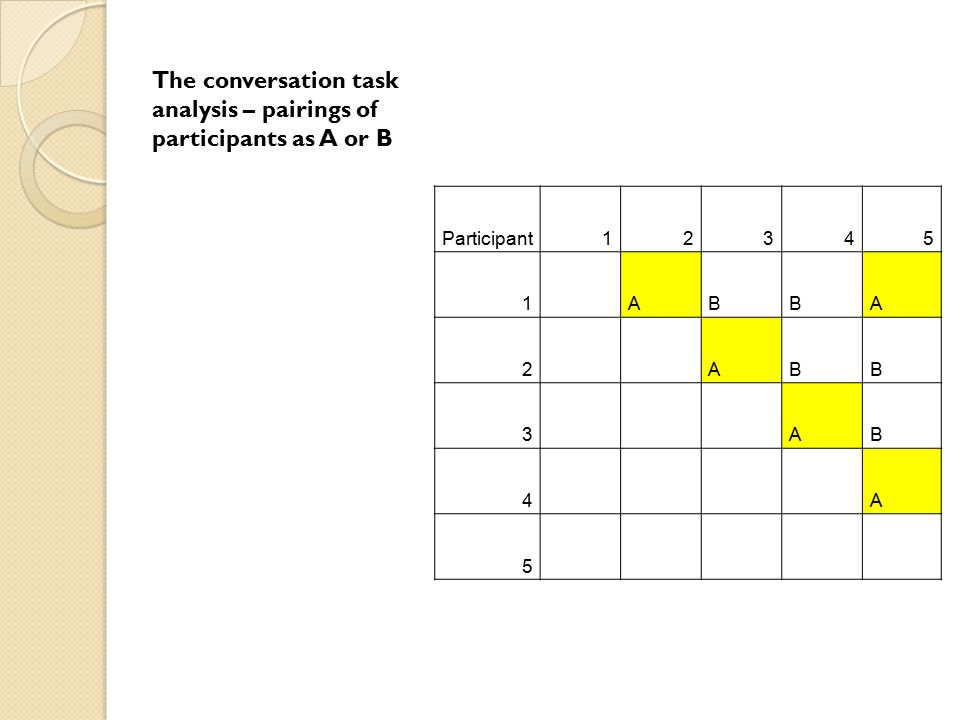 The conversation task analysis – pairings of participants as A or B Participant12345 1 ABBA 2 ABB 3 AB 4 A 5