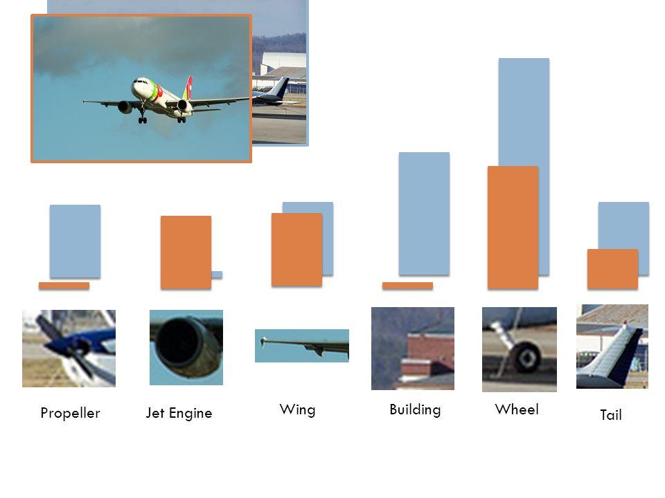 Wing Tail WheelBuilding PropellerJet Engine