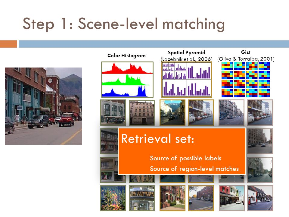 Step 1: Scene-level matching Gist (Oliva & Torralba, 2001) Spatial Pyramid (Lazebnik et al., 2006) Color Histogram Retrieval set: Source of possible labels Source of region-level matches