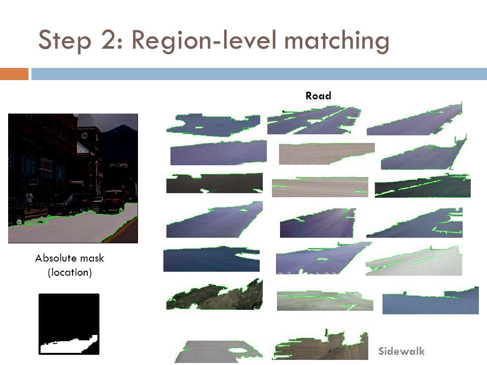 Road Sidewalk Step 2: Region-level matching Absolute mask (location)