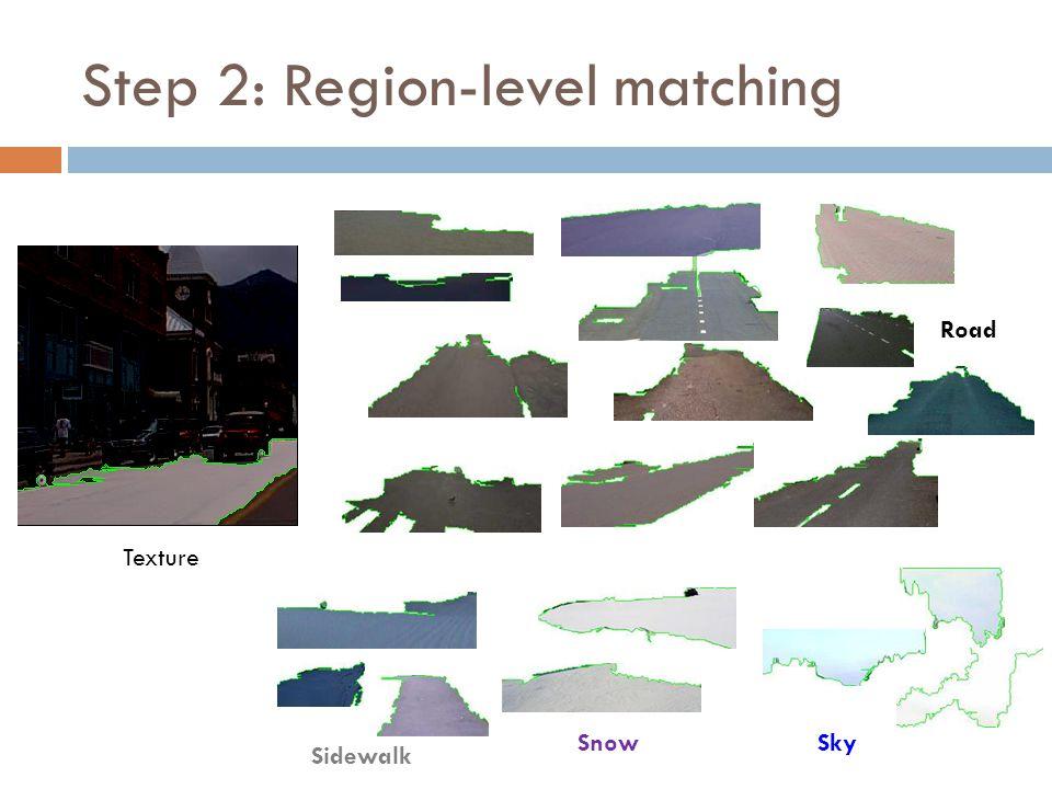 Step 2: Region-level matching Road SkySnow Sidewalk Texture