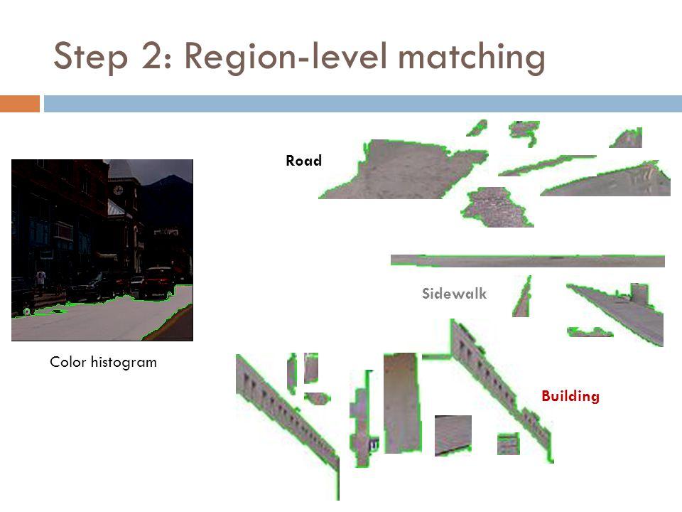 Step 2: Region-level matching Building Sidewalk Road Color histogram