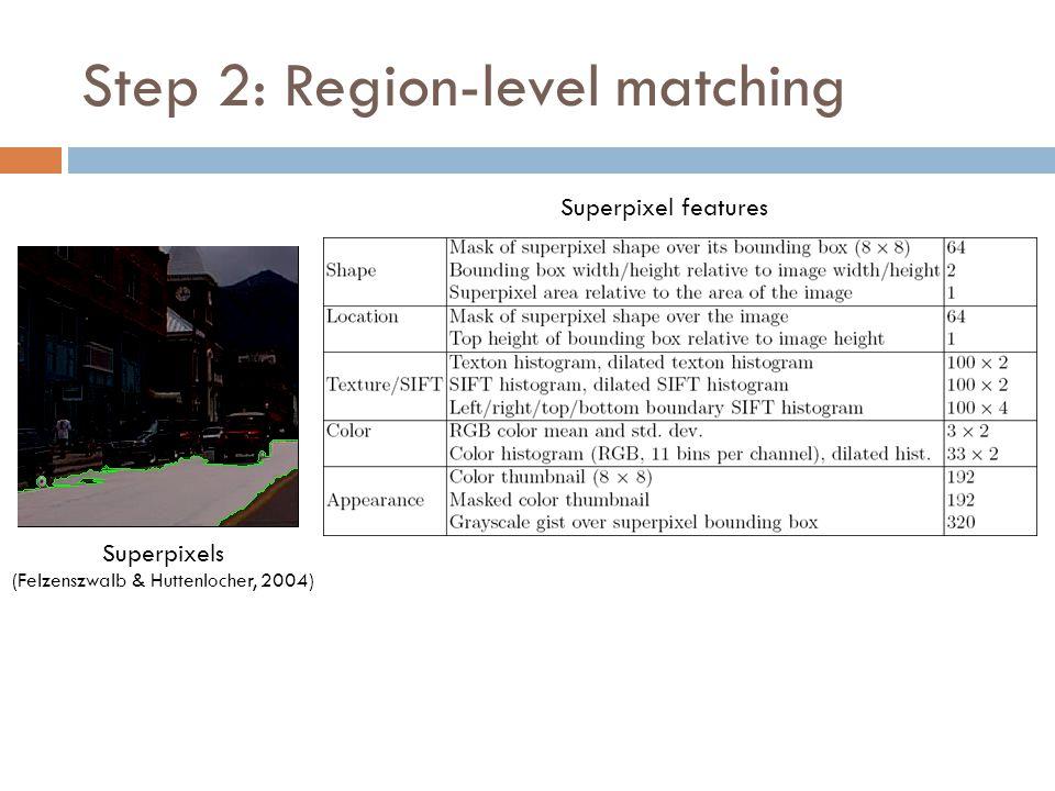 Step 2: Region-level matching Superpixels (Felzenszwalb & Huttenlocher, 2004) Superpixel features