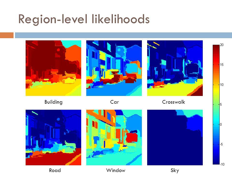 Region-level likelihoods BuildingCarCrosswalk SkyWindowRoad