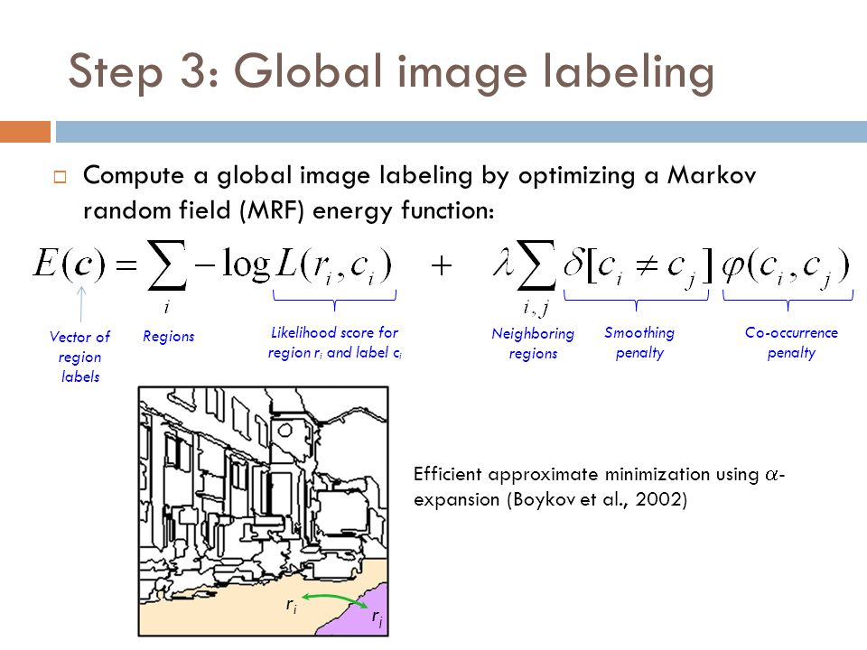 Step 3: Global image labeling  Compute a global image labeling by optimizing a Markov random field (MRF) energy function: Likelihood score for region r i and label c i Co-occurrence penalty Vector of region labels Regions Neighboring regions Smoothing penalty riri rjrj Efficient approximate minimization using  - expansion (Boykov et al., 2002)
