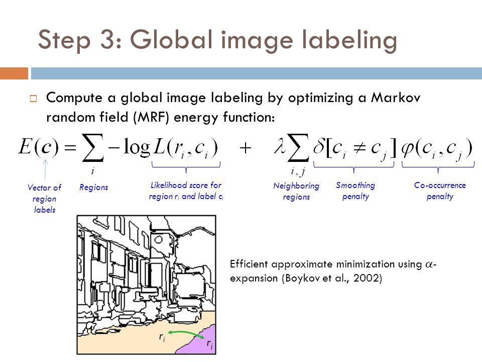 Step 3: Global image labeling  Compute a global image labeling by optimizing a Markov random field (MRF) energy function: Likelihood score for region