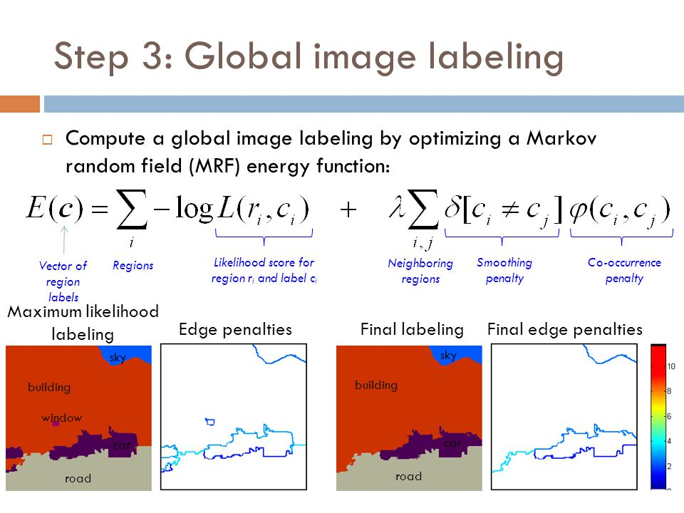 Step 3: Global image labeling  Compute a global image labeling by optimizing a Markov random field (MRF) energy function: Maximum likelihood labeling Edge penaltiesFinal labelingFinal edge penalties road building car window sky road building car sky Likelihood score for region r i and label c i Co-occurrence penalty Vector of region labels Regions Neighboring regions Smoothing penalty