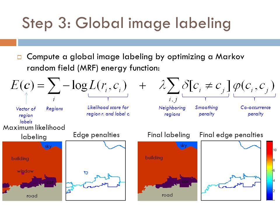 Step 3: Global image labeling  Compute a global image labeling by optimizing a Markov random field (MRF) energy function: Maximum likelihood labeling