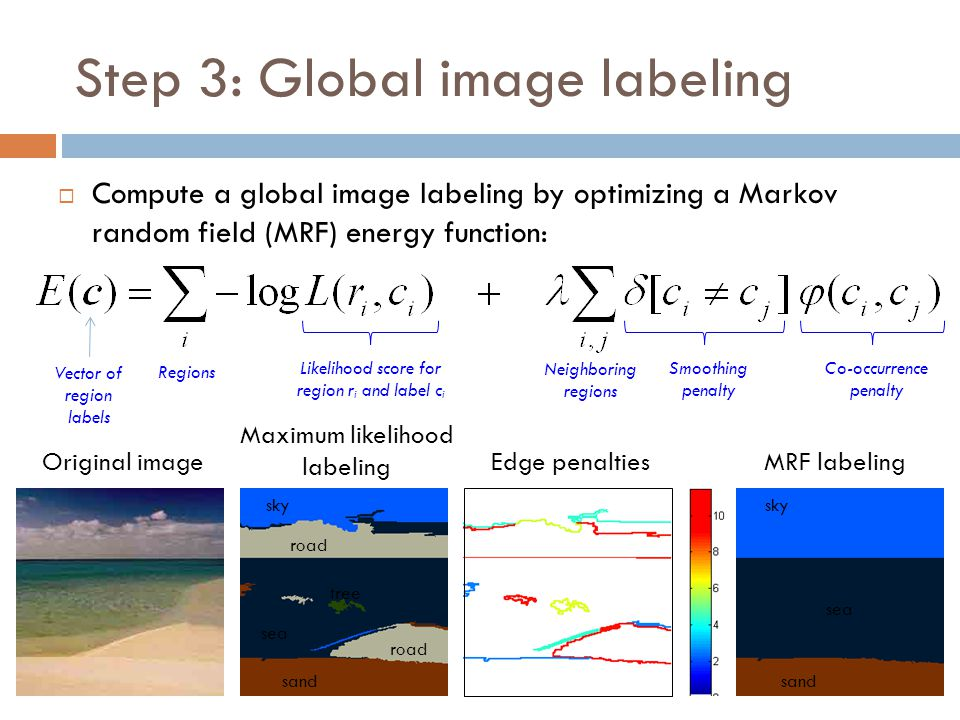Step 3: Global image labeling  Compute a global image labeling by optimizing a Markov random field (MRF) energy function: sky tree sand road sea road
