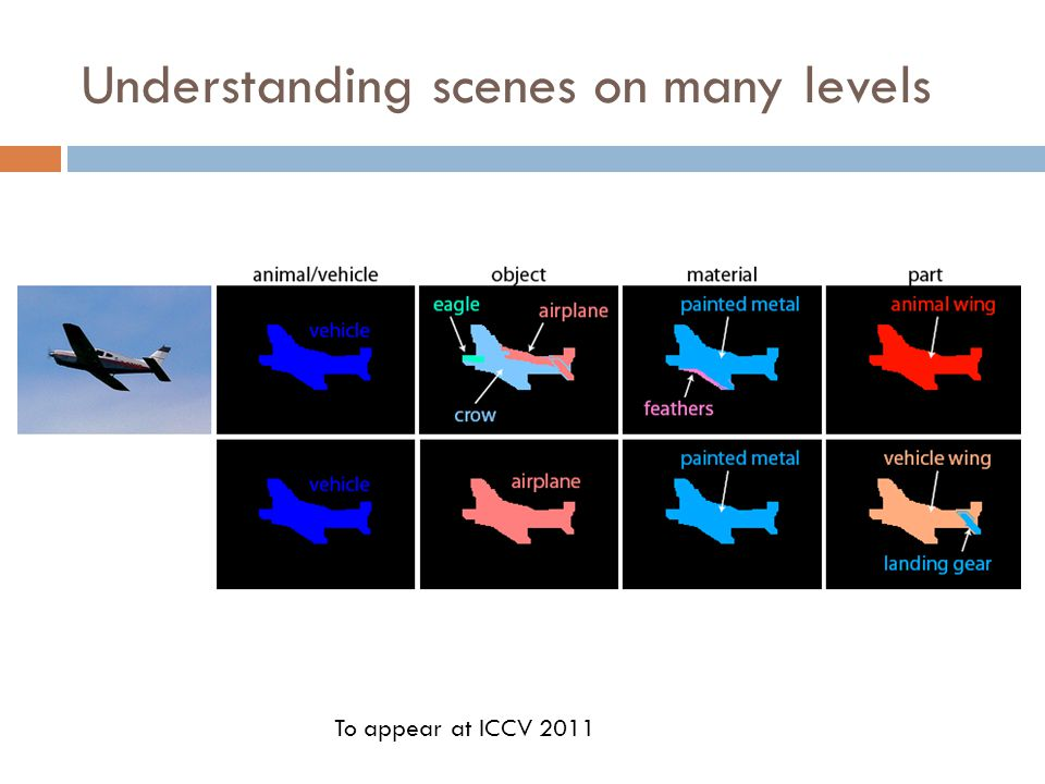 Understanding scenes on many levels To appear at ICCV 2011