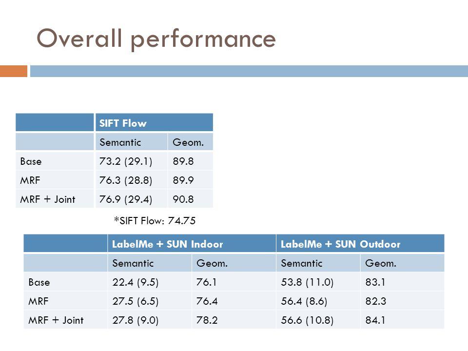 Overall performance SIFT FlowBarcelonaLabelMe + SUN SemanticGeom.SemanticGeom.SemanticGeom.