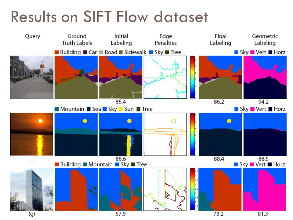 Results on SIFT Flow dataset