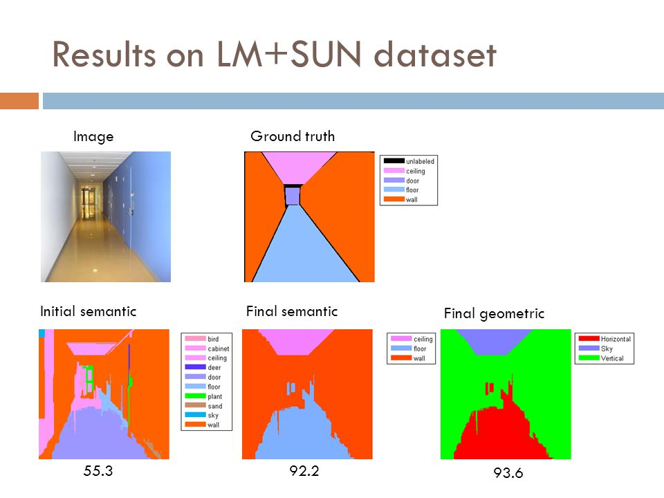 55.392.2 93.6 Results on LM+SUN dataset ImageGround truth Initial semanticFinal semantic Final geometric