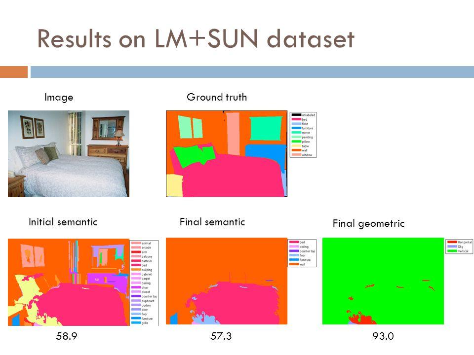 58.993.057.3 Results on LM+SUN dataset ImageGround truth Initial semanticFinal semantic Final geometric