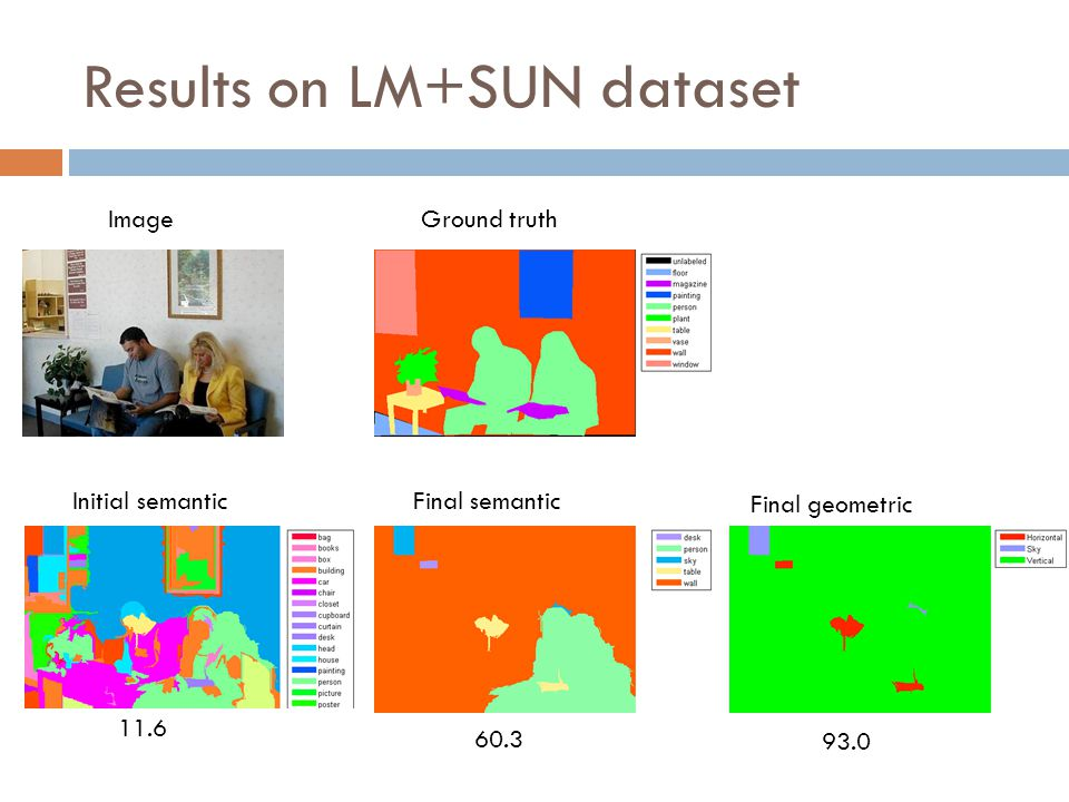 11.6 0.0 60.3 93.0 ImageGround truth Initial semanticFinal semantic Final geometric Results on LM+SUN dataset