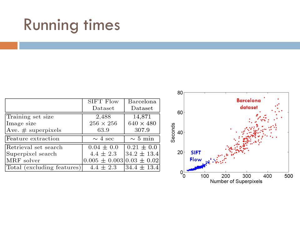 Running times SIFT Flow Barcelona dataset