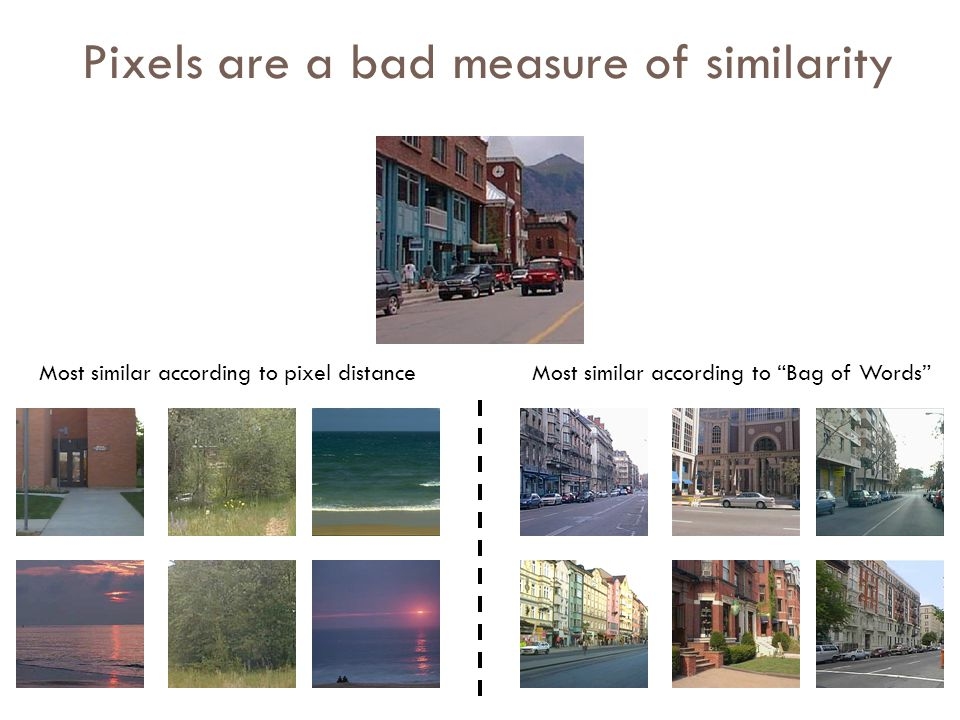 Pixels are a bad measure of similarity Most similar according to pixel distanceMost similar according to Bag of Words