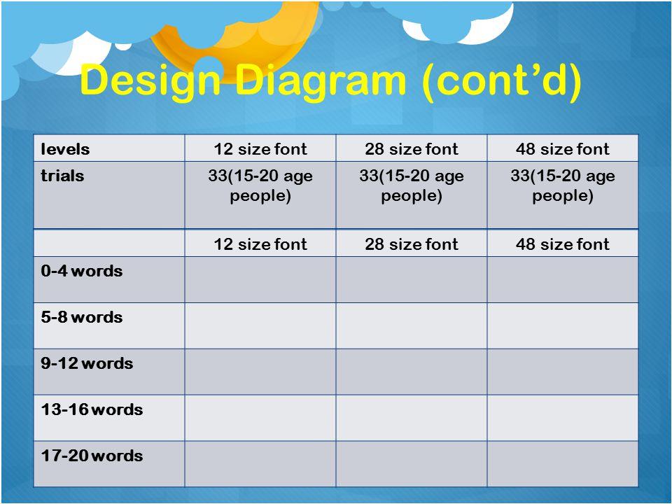 Design Diagram (cont'd) 12 size font28 size font48 size font 0-4 words 5-8 words 9-12 words 13-16 words 17-20 words levels12 size font28 size font48 size font trials33(15-20 age people)