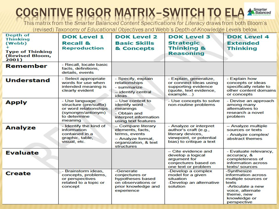 This matrix from the Smarter Balanced Content Specifications for Literacy draws from both Bloom's (revised) Taxonomy of Educational Objectives and Web