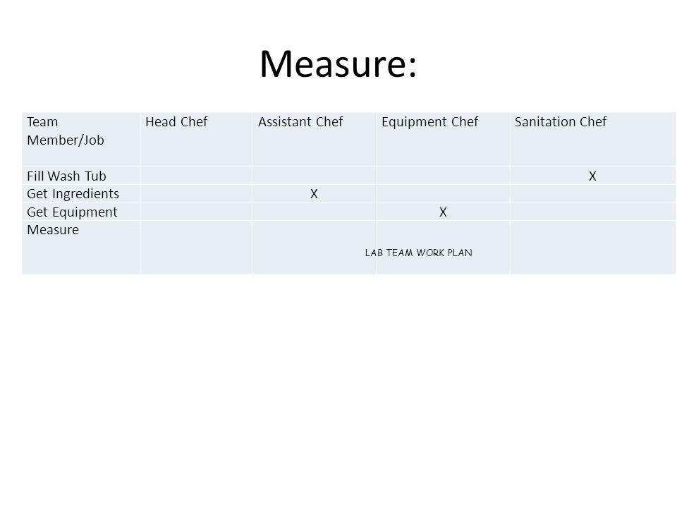 Measure: Team Member/Job Head ChefAssistant ChefEquipment ChefSanitation Chef Fill Wash Tub X Get Ingredients X Get Equipment X Measure LAB TEAM WORK