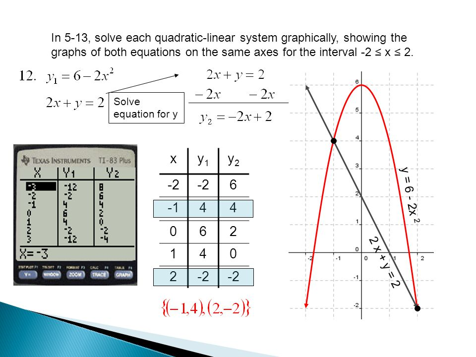 In 5-13, solve each quadratic-linear system graphically, showing the graphs of both equations on the same axes for the interval -2 ≤ x ≤ 2.