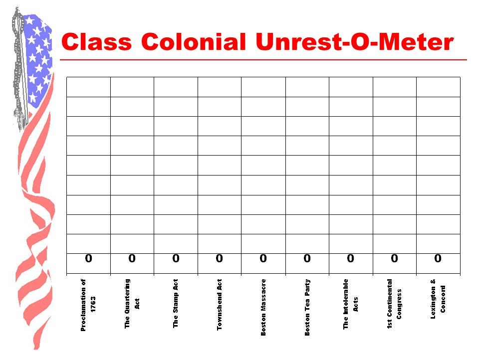 Class Colonial Unrest-O-Meter