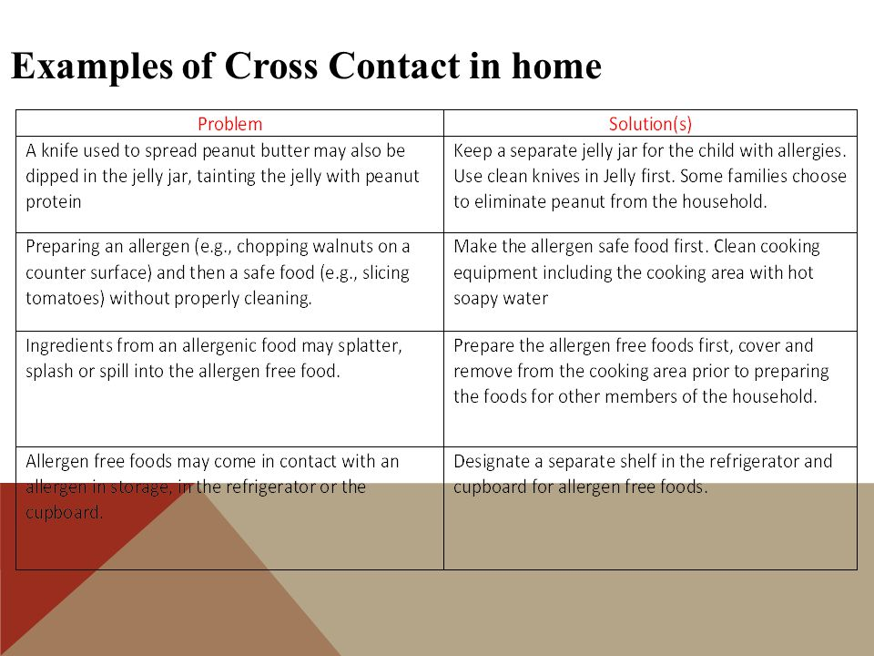 Examples of Cross Contact in home
